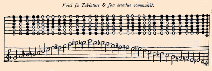 the fingering chart in l'Encyclopédie for the French flageolet