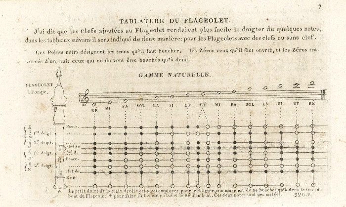 E. Roy's fingering chart for the French flageolet