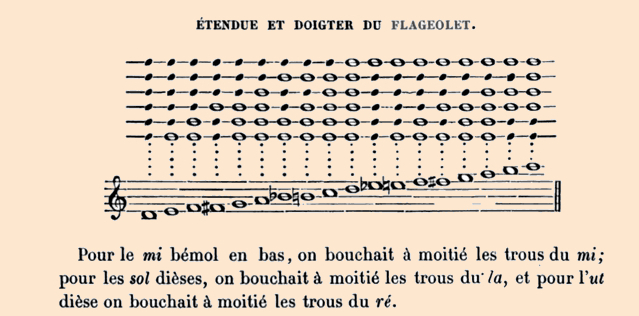 F-J Fétis'fingering chart for the keyless French flageolet
