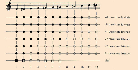 Mahillon's fingering chart for the French flageolet