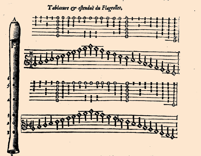 Mersenne's fingerings for the French flageolet